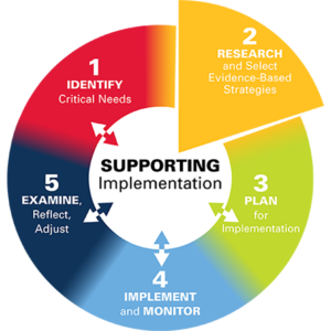 2 Research and Select Evidence-Based Strategies