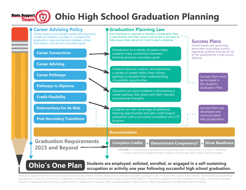 Graduation Planning & Career Advising Infographic