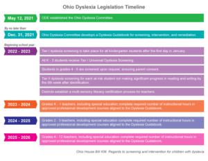 ohio's dyslexia legislation implementation timeline